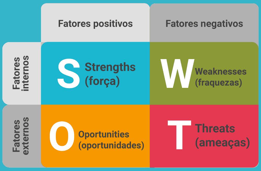 Você sabe o que é análise swot e como utilizar essa ferramenta para se destacar no mercado?