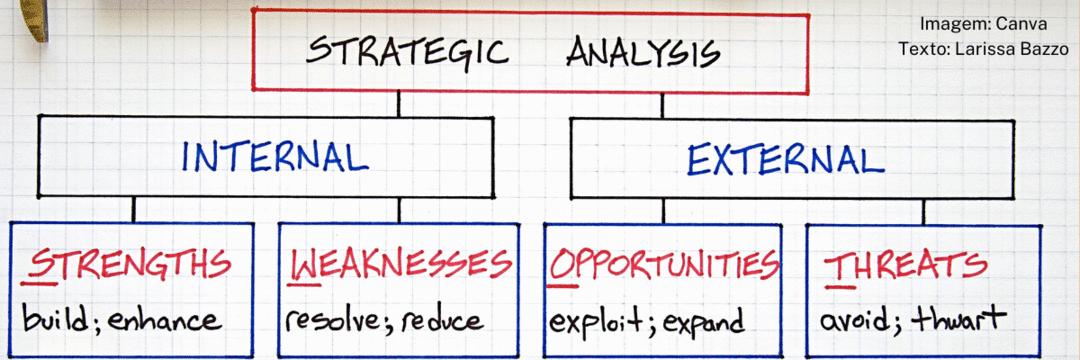 Entenda como aplicar a Matriz SWOT para alcançar seus objetivos.
