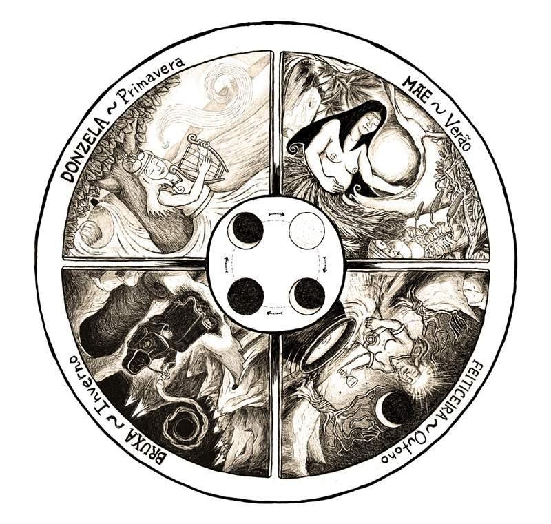Mandala Lunar: Um método para o autoconhecimento feminino (Parte 1)