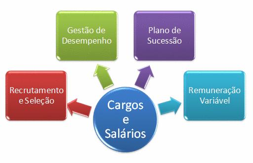 Métodos quantitativos de avaliação de cargos e os pontos necessários para se fazer uma Pesquisa Salarial .