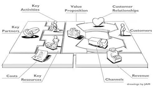 O sucesso do Business Model Canva