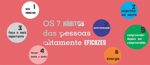 Os 7 Hábitos das Pessoas Altamente Eficazes - Stephen R. Covey
